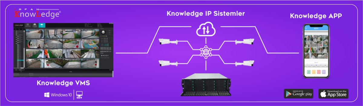 Knowledge VMS IP Sistemler